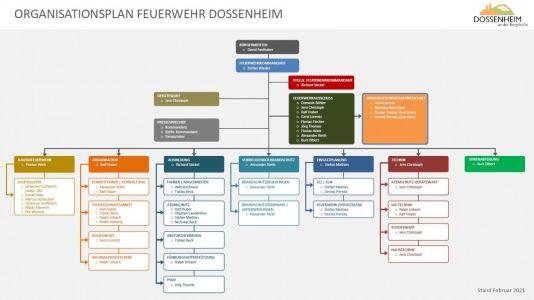 Organigramm_02-2021